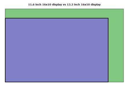 DisplayWars Screensize Comparison